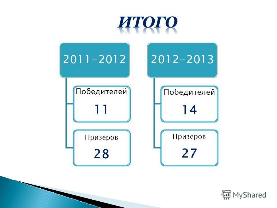 2011-2012 Победителей 11 Призеров 28 2012-2013 Победителей 14 Призеров 27
