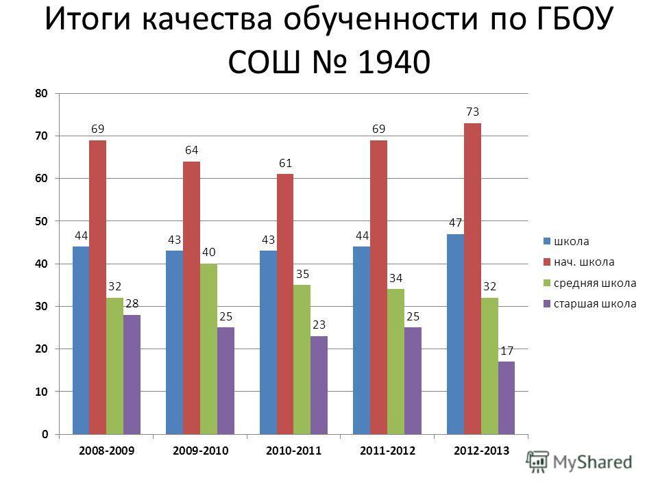 Итоги качества обученности по ГБОУ СОШ 1940