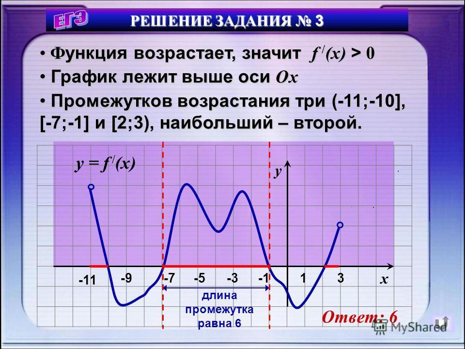 РЕШЕНИЕ ЗАДАНИЯ 3 3 -11 1-3-5-7-9 x y / y = f / (x) Ответ: 6 Ф Функция возрастает, значит f f f f /(x) > 0 Г График лежит выше оси Ох П Промежутков возрастания три (-11;-10], [-7;-1] и [2;3), наибольший – второй. длина промежутка равна 6