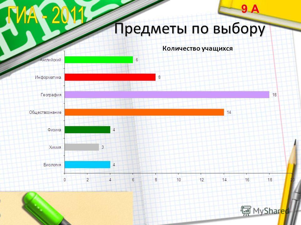 Предметы по выбору 9 А Количество учащихся