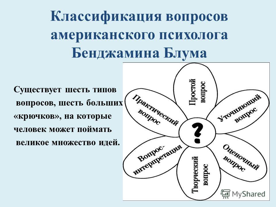 Классификация вопросов американского психолога Бенджамина Блума Существует шесть типов вопросов, шесть больших «крючков», на которые человек может поймать великое множество идей.