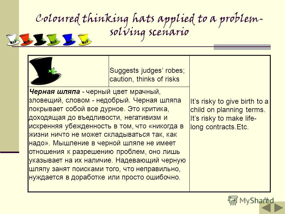 14 Coloured thinking hats applied to a problem- solving scenario Suggests judges robes; caution, thinks of risks Its risky to give birth to a child on planning terms. Its risky to make life- long contracts.Etc. Черная шляпа - черный цвет мрачный, зло
