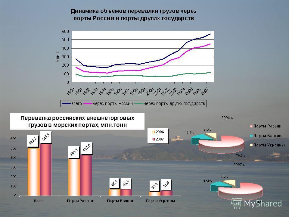 Перевалка российских внешнеторговых грузов в морских портах, млн.тонн