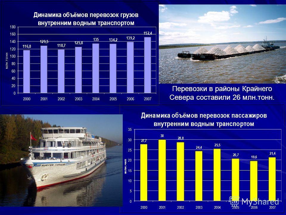 Перевозки в районы Крайнего Севера составили 26 млн.тонн.