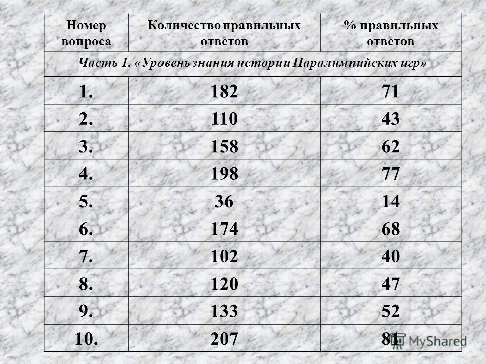 Номер вопроса Количество правильных ответов % правильных ответов Часть 1. «Уровень знания истории Паралимпийских игр» 1.18271 2.11043 3.15862 4.19877 5.3614 6.17468 7.10240 8.12047 9.13352 10.20781