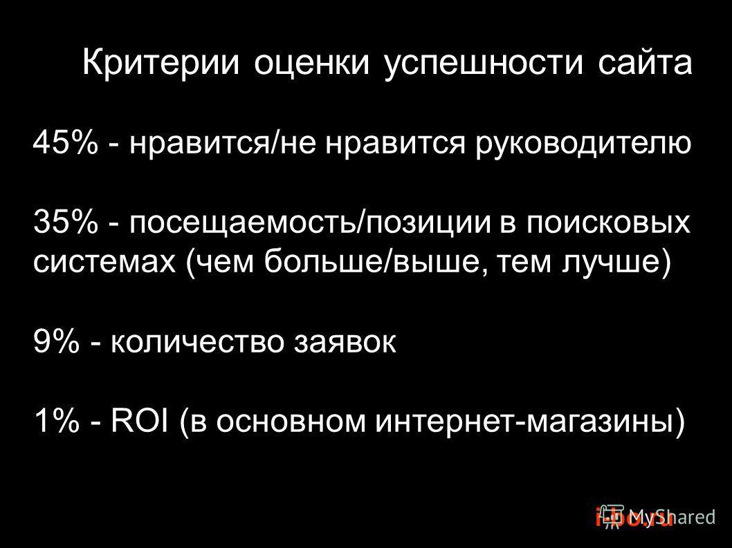 i-bo.ru Критерии оценки успешности сайта 45% - нравится/не нравится руководителю 35% - посещаемость/позиции в поисковых системах (чем больше/выше, тем лучше) 9% - количество заявок 1% - ROI (в основном интернет-магазины)