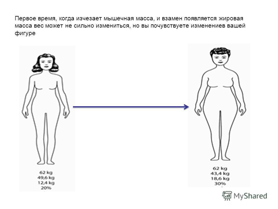 Первое время, когда изчезает мышечная масса, и взамен появляется жировая масса вес может не сильно измениться, но вы почувствуете изменениев вашей фигуре