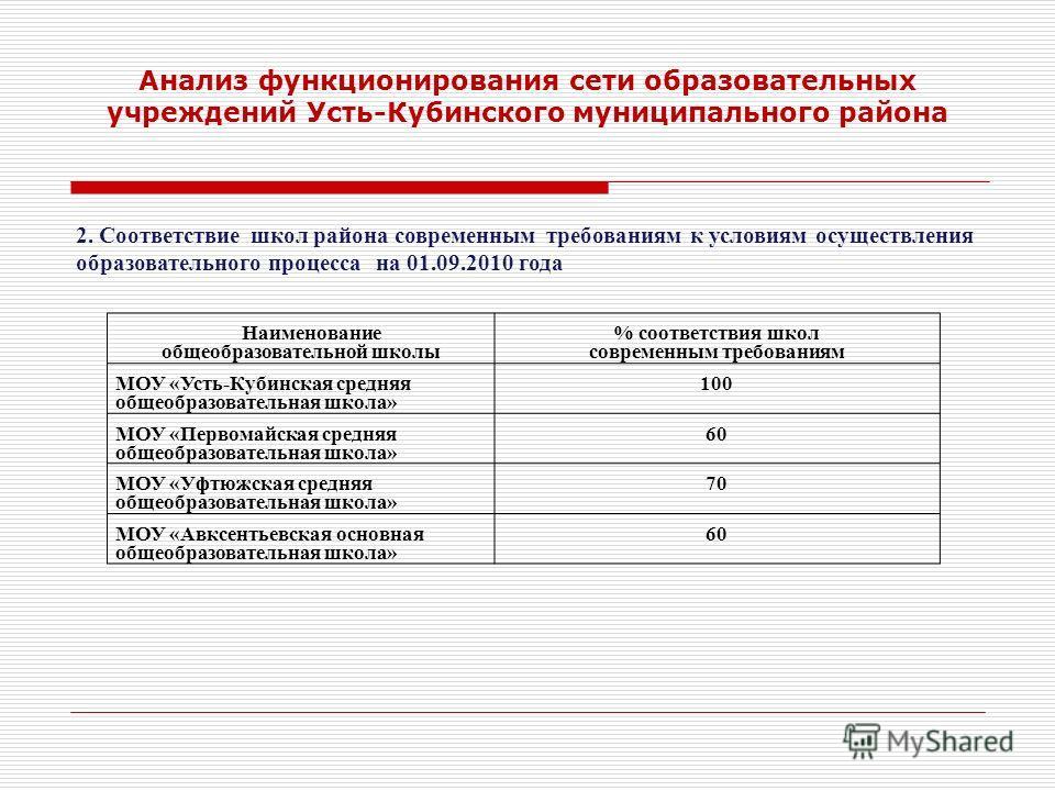 Анализ функционирования сети образовательных учреждений Усть-Кубинского муниципального района Всего за последние 5 лет контингент школьников в районе уменьшился на 176 человек.
