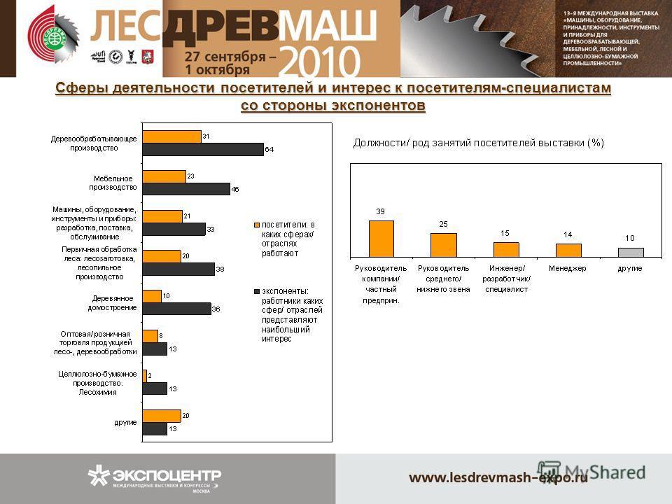 Сферы деятельности посетителей и интерес к посетителям-специалистам со стороны экспонентов