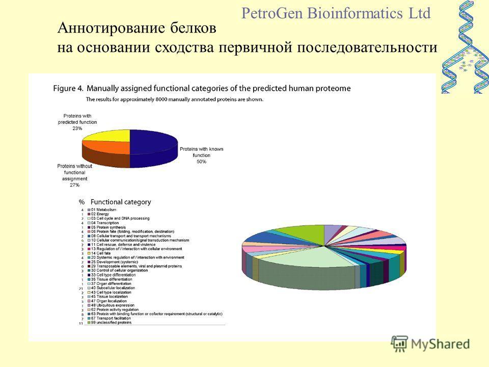 Аннотирование белков на основании сходства первичной последовательности PetroGen Bioinformatics Ltd