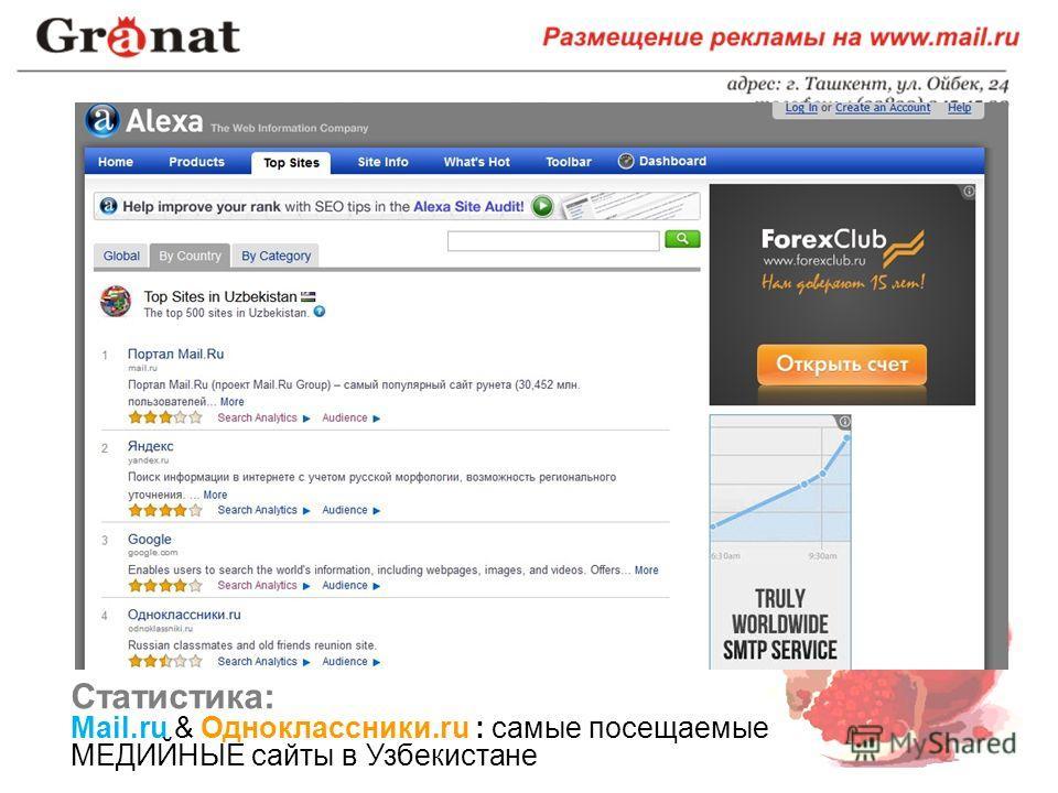 Статистика: Mail.ru & Одноклассники.ru : самые посещаемые МЕДИЙНЫЕ сайты в Узбекистане