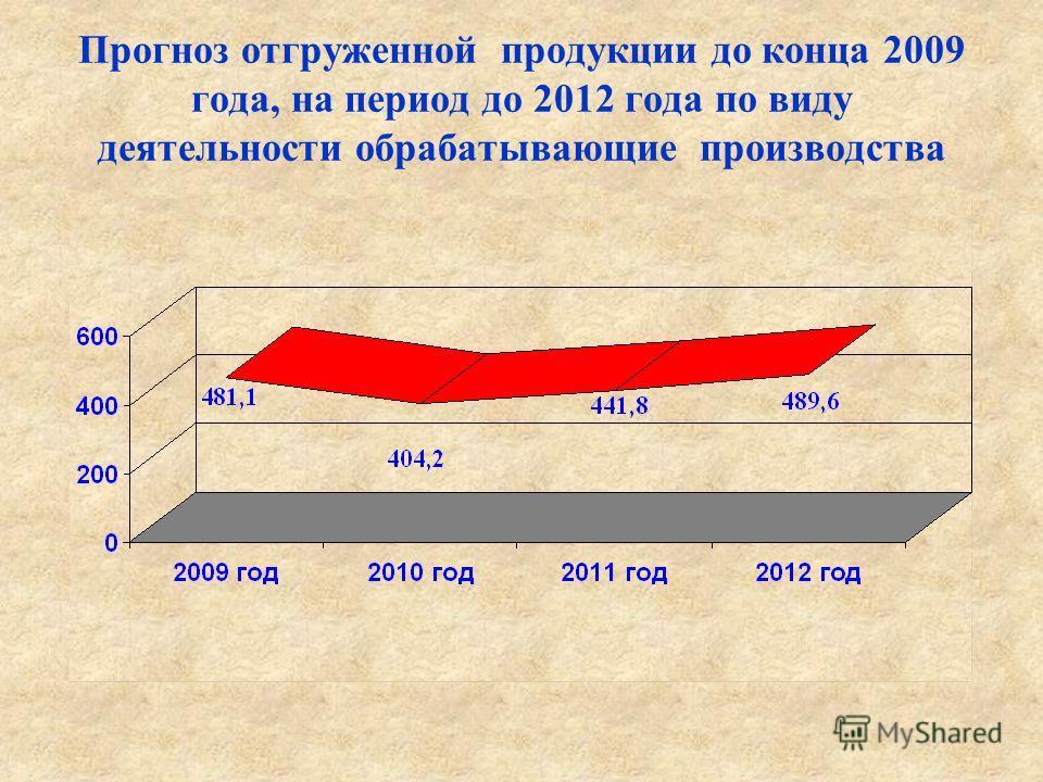 Прогноз отгруженной продукции до конца 2009 года, на период до 2012 года по виду деятельности обрабатывающие производства
