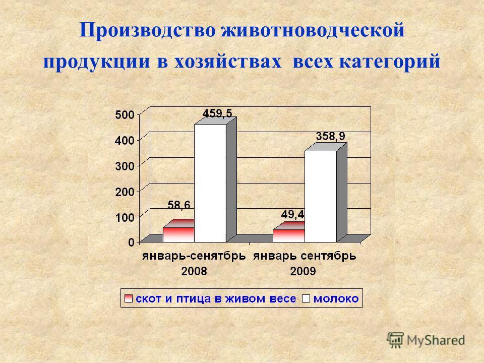 Производство животноводческой продукции в хозяйствах всех категорий