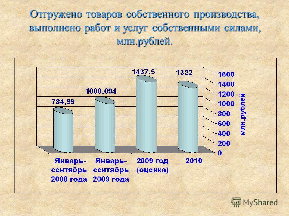 Отгружено товаров собственного производства, выполнено работ и услуг собственными силами, млн.рублей.