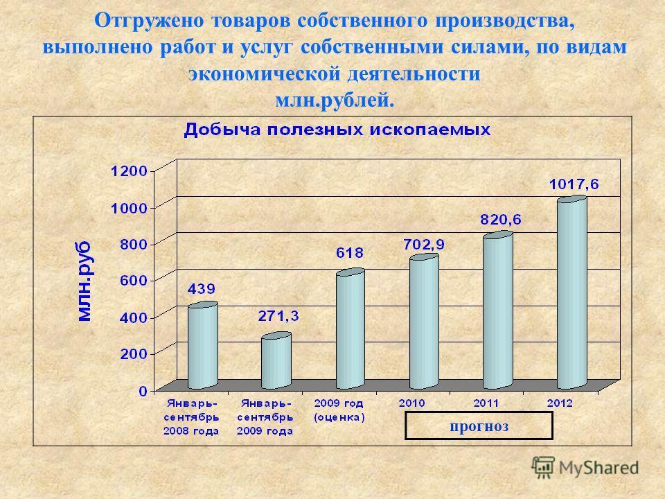 Отгружено товаров собственного производства, выполнено работ и услуг собственными силами, по видам экономической деятельности млн.рублей. прогноз