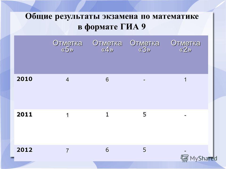 Отметка «5» Отметка «4» Отметка «3» Отметка «2» 2010 46-1 2011 1 15 - 2012 7 65 - Общие результаты экзамена по математике в формате ГИА 9