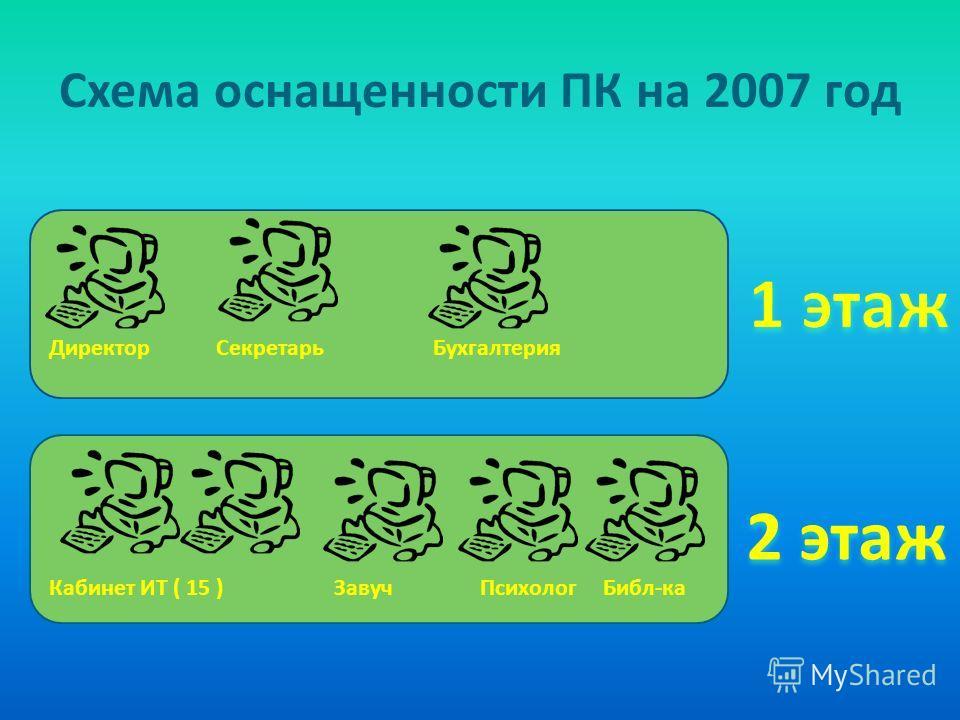 Схема оснащенности ПК на 2007 год Директор Секретарь Бухгалтерия Кабинет ИТ ( 15 ) Завуч Психолог Библ-ка 2 этаж