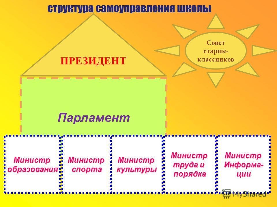 Раздел 2. Краткая характеристика функционирующей модели самоуправления.