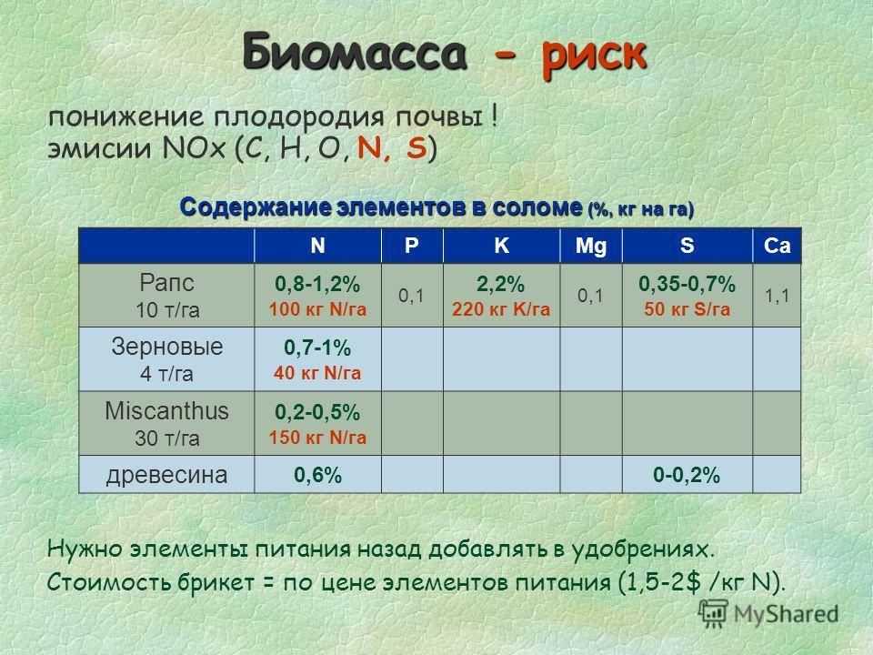 Биомасса - риск понижение плодородия почвы ! Нужно элементы питания назад добавлять в удобрениях. Стоимость брикет = по цене элементов питания (1,5-2$ /кг N). NРKMgSCa Рапс 10 т/га 0,8-1,2% 100 кг N/га 0,1 2,2% 220 кг K/га 0,1 0,35-0,7% 50 кг S/га 1,