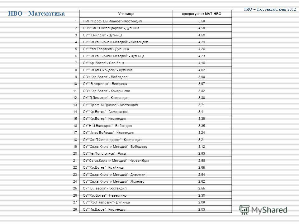 НВО - Математика РИО – Кюстендил, юни 2012 Училищесреден успех МАТ-НВО 1ПМГ