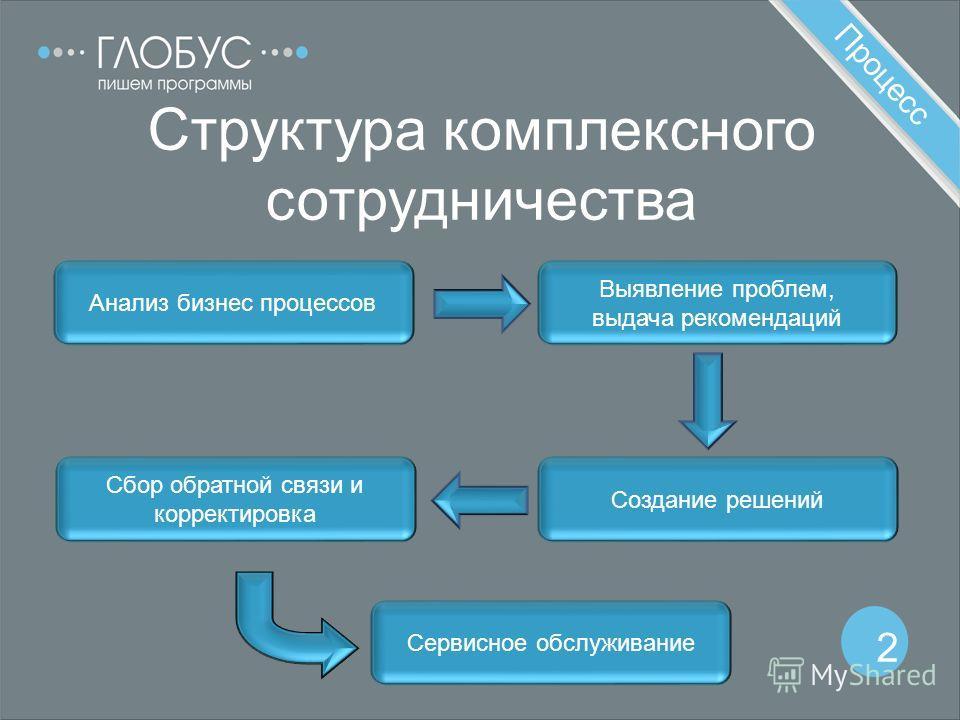 Процесс 2 Структура комплексного сотрудничества Анализ бизнес процессов Выявление проблем, выдача рекомендаций Создание решений Сбор обратной связи и корректировка Сервисное обслуживание