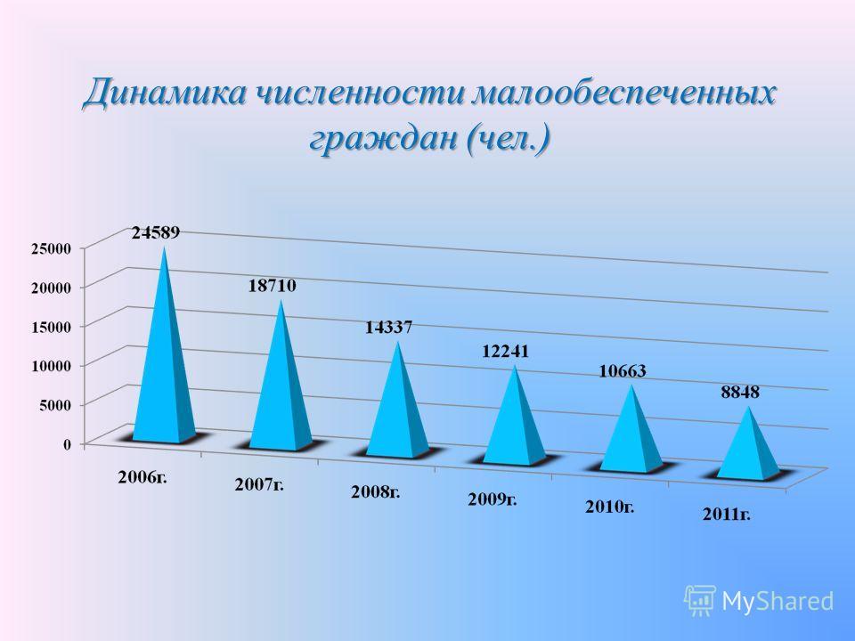 Динамика численности малообеспеченных граждан (чел.)