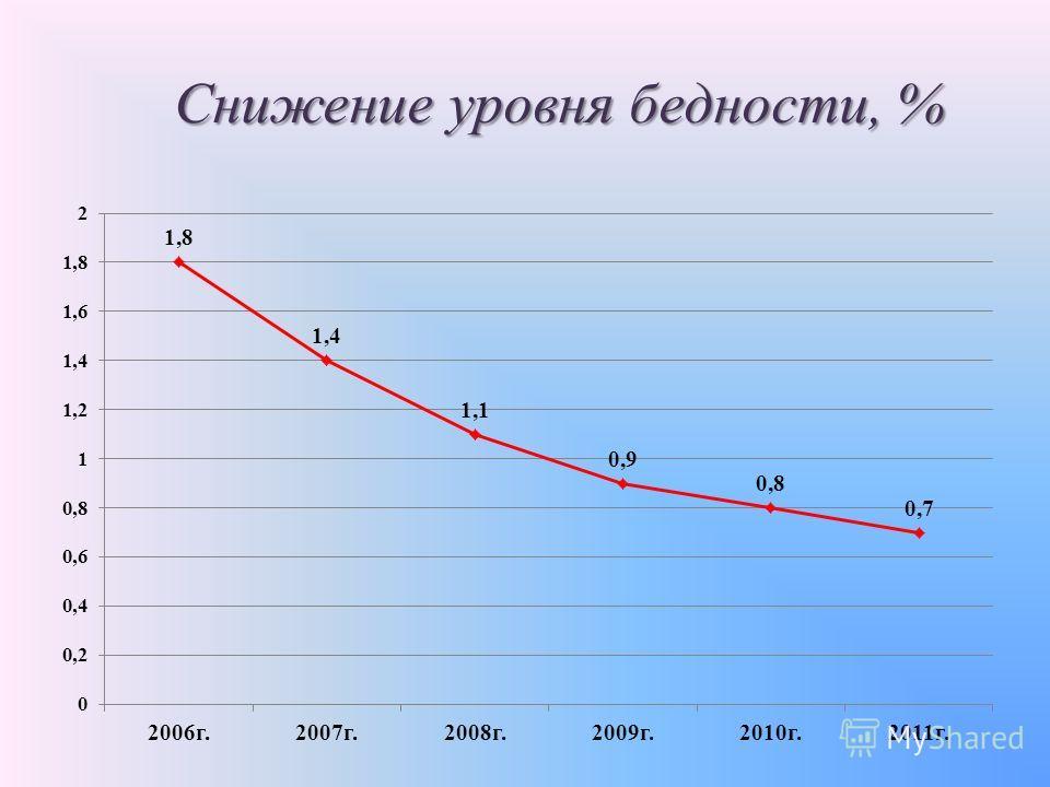 Снижение уровня бедности, %