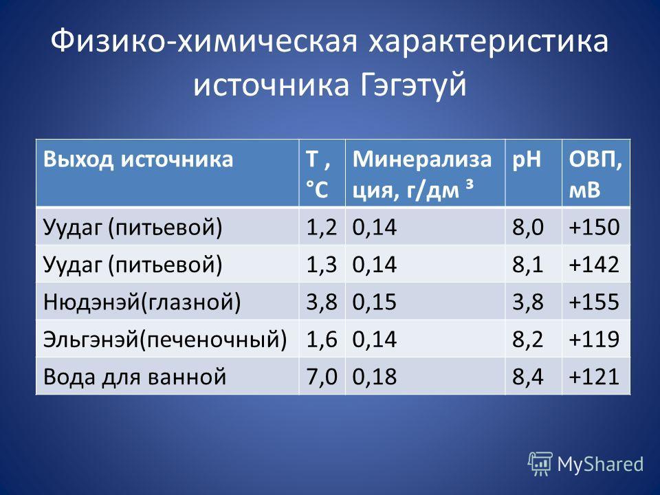 Физико-химическая характеристика источника Гэгэтуй Выход источникаТ, °С Минерализа ция, г/дм ³ рНОВП, мВ Уудаг (питьевой)1,20,148,0+150 Уудаг (питьевой)1,30,148,1+142 Нюдэнэй(глазной)3,80,153,8+155 Эльгэнэй(печеночный)1,60,148,2+119 Вода для ванной7,