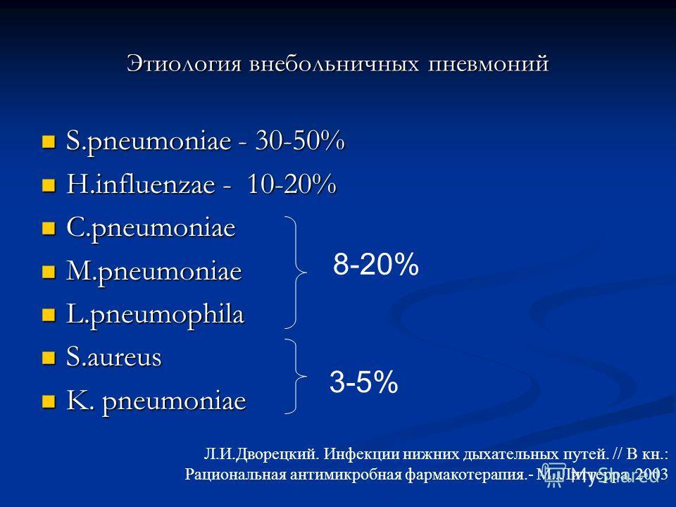 Этиология внебольничных пневмоний S.pneumoniae - 30-50% S.pneumoniae - 30-50% H.influenzаe - 10-20% H.influenzаe - 10-20% C.pneumoniae C.pneumoniae M.pneumoniae M.pneumoniae L.pneumophila L.pneumophila S.aureus S.aureus K. pneumoniae K. pneumoniae 8-