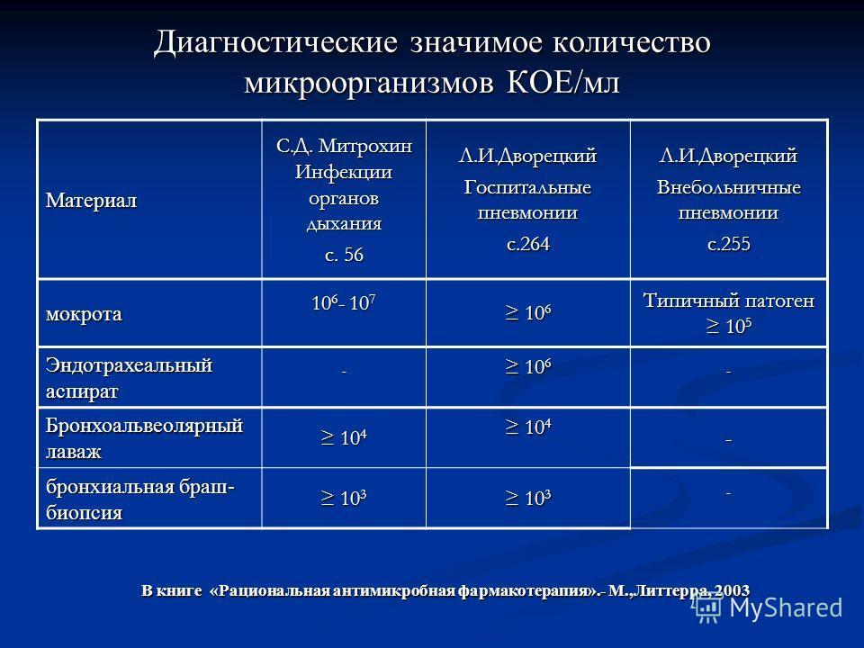 Диагностические значимое количество микроорганизмов КОЕ/мл Материал С.Д. Митрохин Инфекции органов дыхания с. 56 Л.И.Дворецкий Госпитальные пневмонии с.264Л.И.Дворецкий Внебольничные пневмонии с.255 мокрота 10 6 - 10 7 10 6 10 6 Типичный патоген 10 5