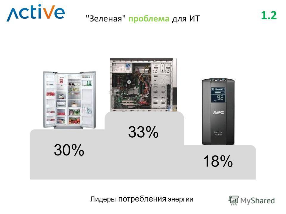 Зеленая проблема для ИТ 1.2 30% 33% 18% Лидеры потребления энергии
