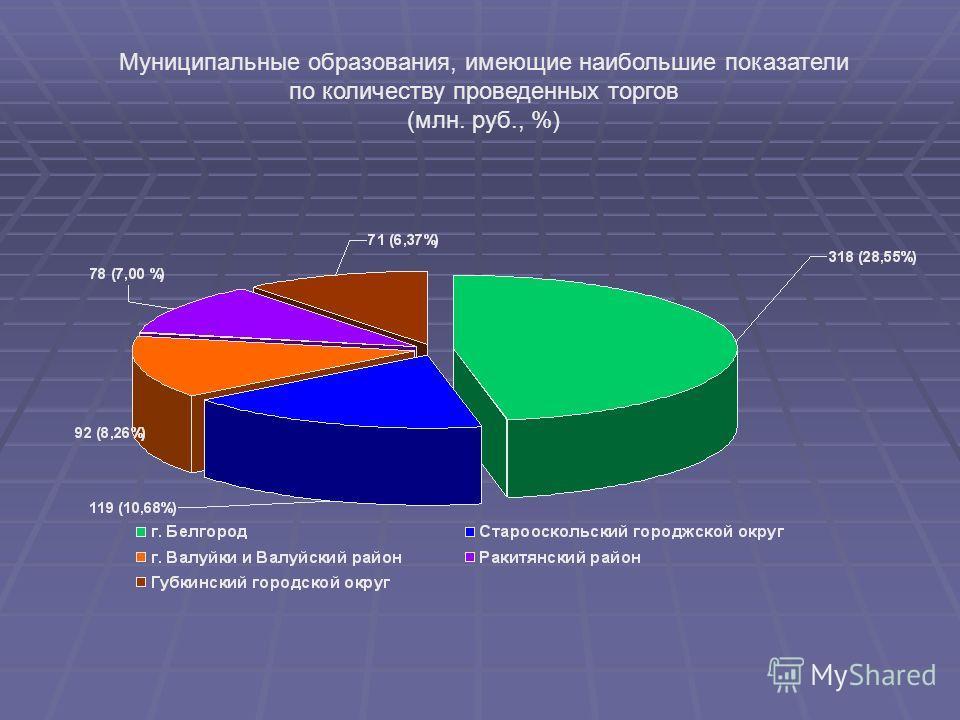 Муниципальные образования, имеющие наибольшие показатели по количеству проведенных торгов (млн. руб., %)