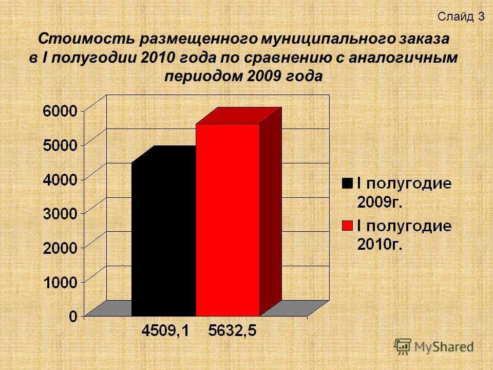 Стоимость размещенного муниципального заказа в I полугодии 2010 года по сравнению с аналогичным периодом 2009 года Слайд 3