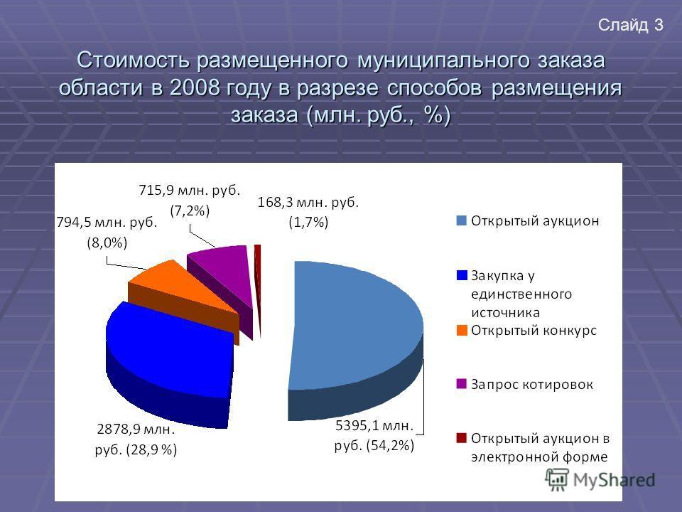Стоимость размещенного муниципального заказа области в 2008 году в разрезе способов размещения заказа (млн. руб., %) Слайд 3