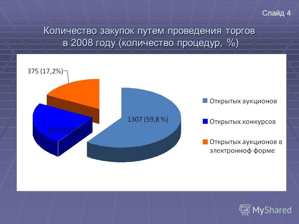 Количество закупок путем проведения торгов в 2008 году (количество процедур, %) Слайд 4