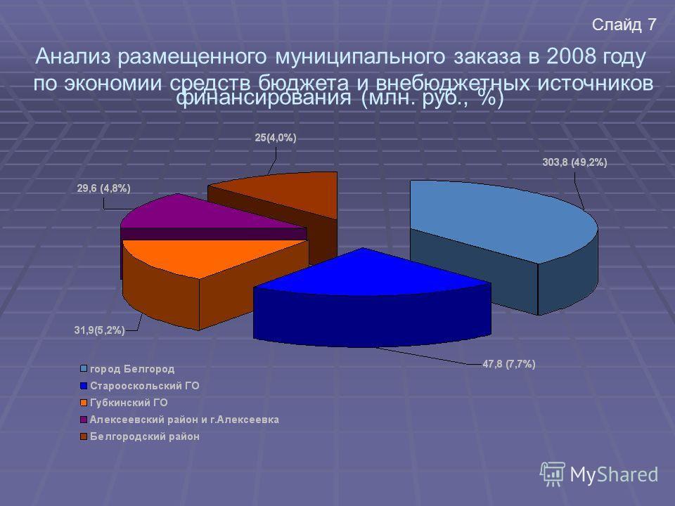Анализ размещенного муниципального заказа в 2008 году по экономии средств бюджета и внебюджетных источников финансирования (млн. руб., %) Слайд 7
