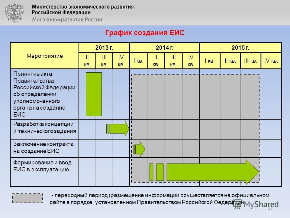21 Мероприятие 2013 г.2014 г.2015 г. II кв. III кв. IV кв. I кв. II кв. III кв. IV кв. I кв.II кв.III кв.IV кв. Принятие акта Правительства Российской Федерации об определении уполномоченного органа на создание ЕИС Разработка концепции и технического