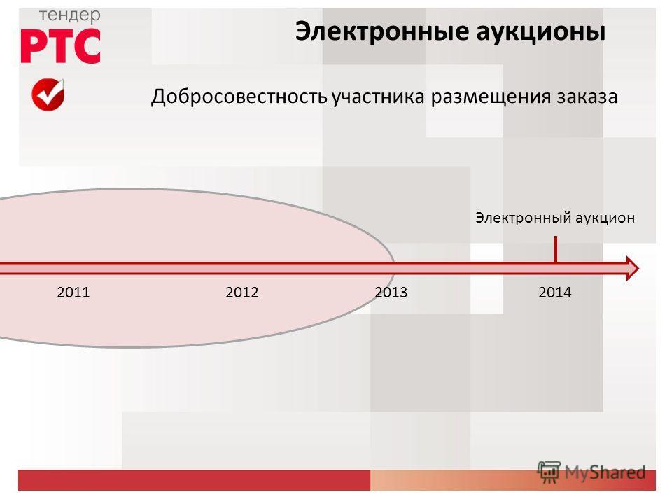 Добросовестность участника размещения заказа Электронные аукционы 2012201320142011 Электронный аукцион