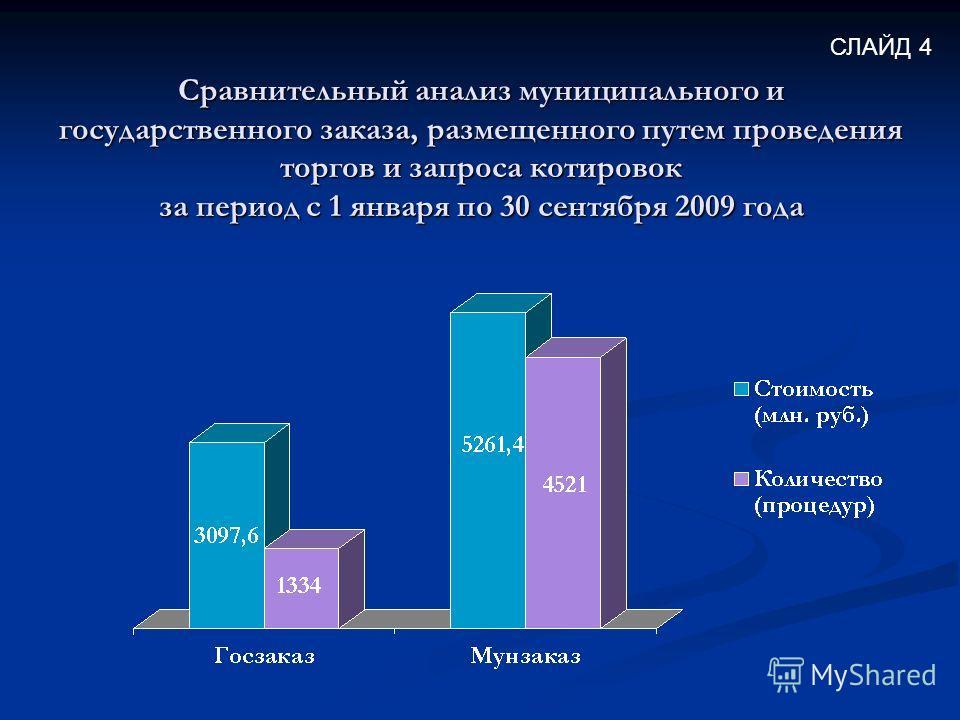 Сравнительный анализ муниципального и государственного заказа, размещенного путем проведения торгов и запроса котировок за период с 1 января по 30 сентября 2009 года СЛАЙД 4