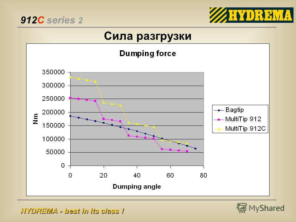 912C series 2 HYDREMA - best in its class ! Сила разгрузки