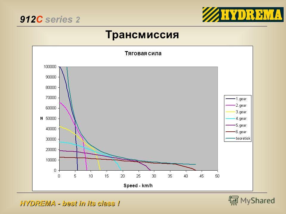 912C series 2 HYDREMA - best in its class ! Трансмиссия Speed - km/h Тяговая сила