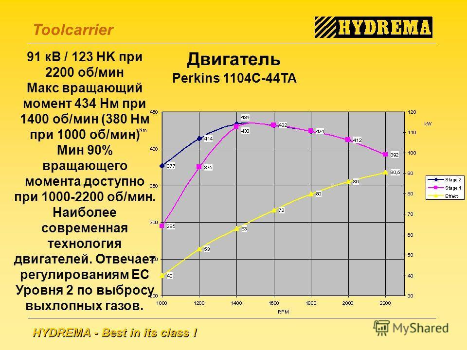 HYDREMA - Best in its class ! Toolcarrier Двигатель Perkins 1104C-44TA 91 кВ / 123 HK при 2200 об/мин Макс вращающий момент 434 Нм при 1400 об/мин (380 Нм при 1000 об/мин) Мин 90% вращающего момента доступно при 1000-2200 об/мин. Наиболее современная