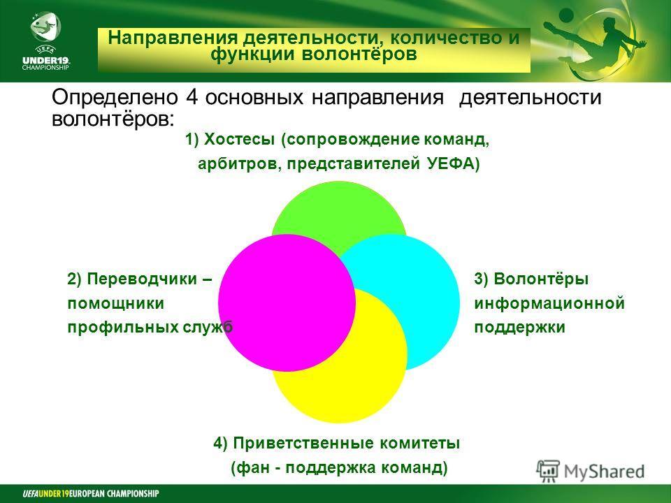 Final Round Czech Republic 2008 Направления деятельности, количество и функции волонтёров Определено 4 основных направления деятельности волонтёров: 1) Хостесы (сопровождение команд, арбитров, представителей УЕФА) 3) Волонтёры информационной поддержк