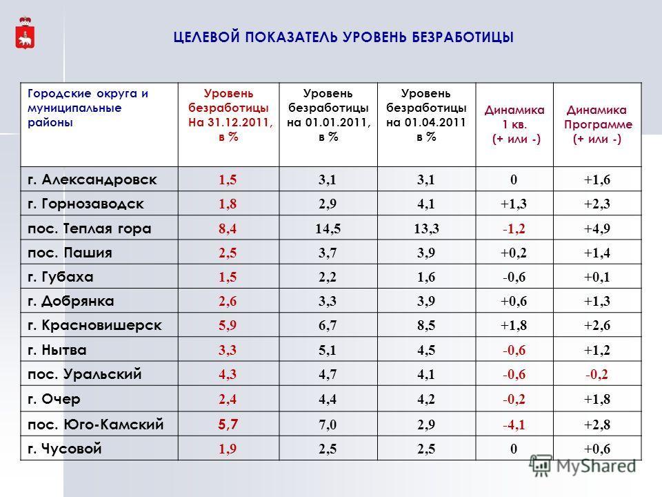 Городские округа и муниципальные районы Уровень безработицы На 31.12.2011, в % Уровень безработицы на 01.01.2011, в % Уровень безработицы на 01.04.2011 в % Динамика 1 кв. (+ или -) Динамика Программе (+ или -) г. Александровск 1,53,1 0+1,6 г. Горноза