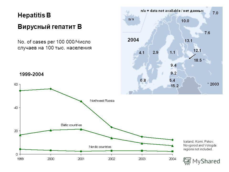 Hepatitis B Вирусный гепатит В Iceland, Komi, Pskov, Novgorod and Vologda regions not included. No. of cases per 100 000/Число случаев на 100 тыс. населения 1999-2004 2004