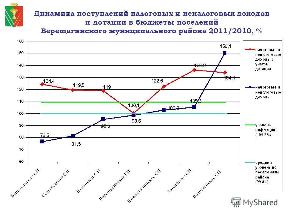 Динамика поступлений налоговых и неналоговых доходов и дотации в бюджеты поселений Верещагинского муниципального района 2011/2010, %