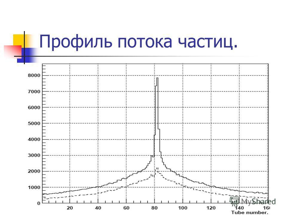Профиль потока частиц.