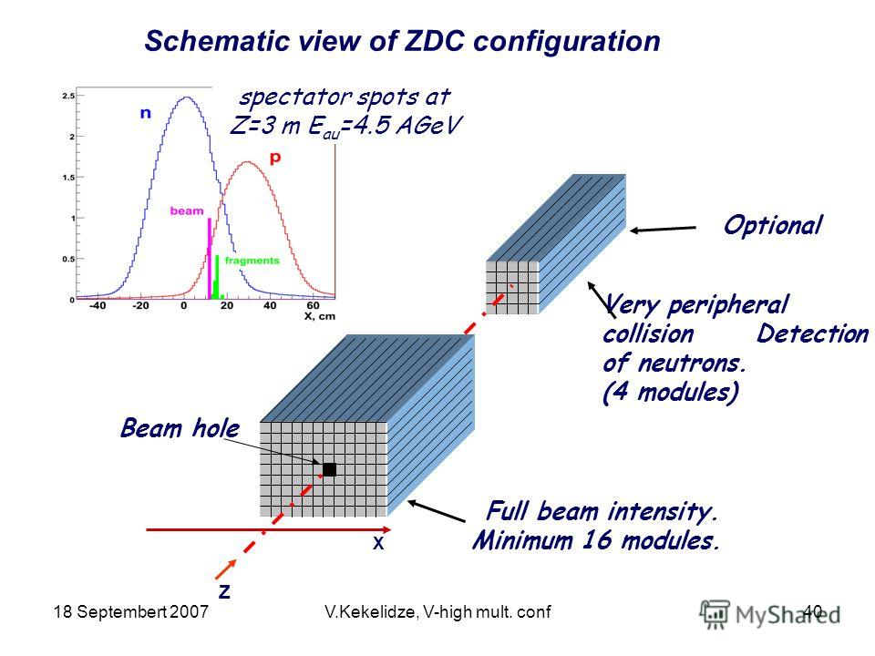 18 Septembert 2007V.Kekelidze, V-high mult. conf40 Schematic view of ZDC configuration Very peripheral collision Detection of neutrons. (4 modules) Beam hole Full beam intensity. Minimum 16 modules. spectator spots at Z=3 m E au =4.5 AGeV X Z Optiona