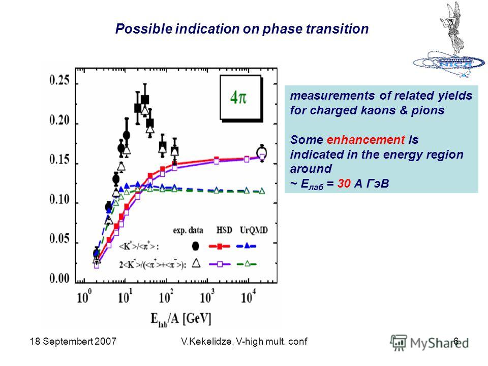 18 Septembert 2007V.Kekelidze, V-high mult. conf6 Possible indication on phase transition measurements of related yields for charged kaons & pions Some enhancement is indicated in the energy region around ~ Е лаб = 30 А ГэВ