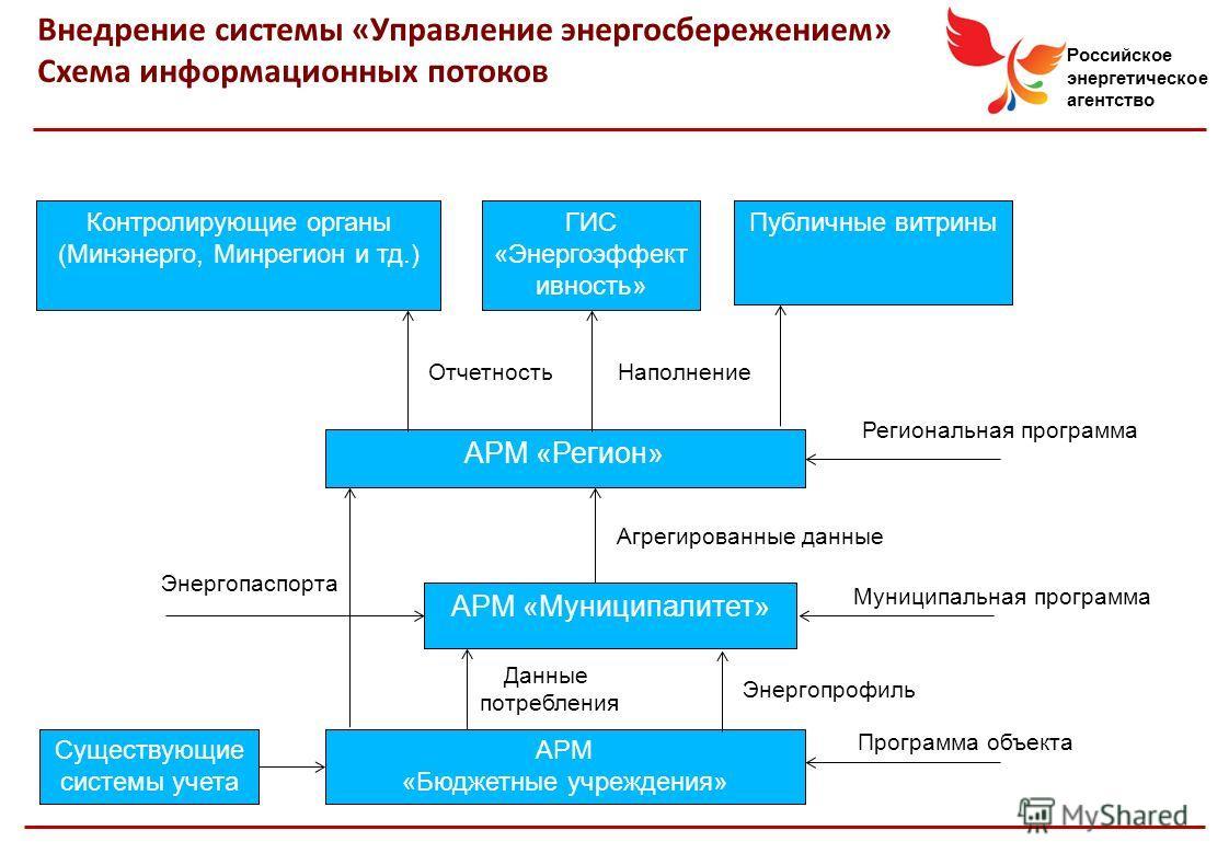 Российское энергетическое агентство Внедрение системы «Управление энергосбережением» Схема информационных потоков АРМ «Бюджетные учреждения» АРМ «Муниципалитет» АРМ «Регион» Данные потребления Энергопрофиль Муниципальная программа Контролирующие орга